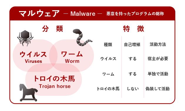 マルウェアの分類