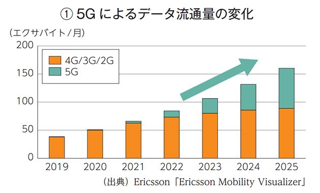 5Gによるデータ流通量の変化
