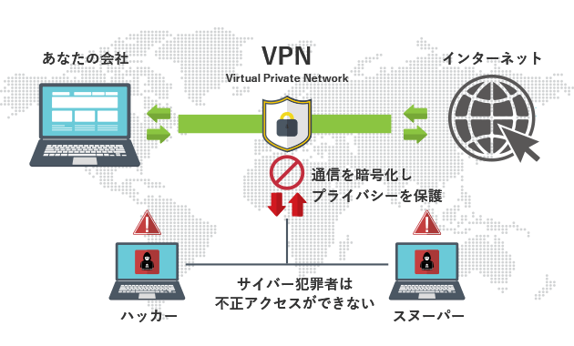 VPN接続