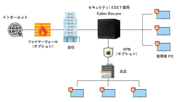 も「ESET」セキュリティソフトを採用