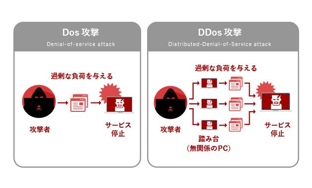 Dos攻撃 DDos攻撃