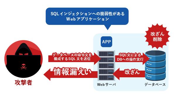 SQLインジェクション攻撃の仕組み