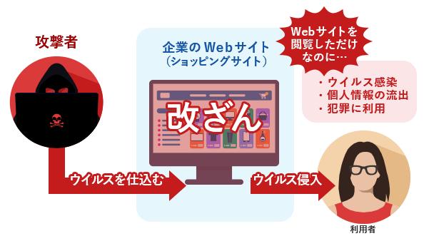 Webサイトの改ざん